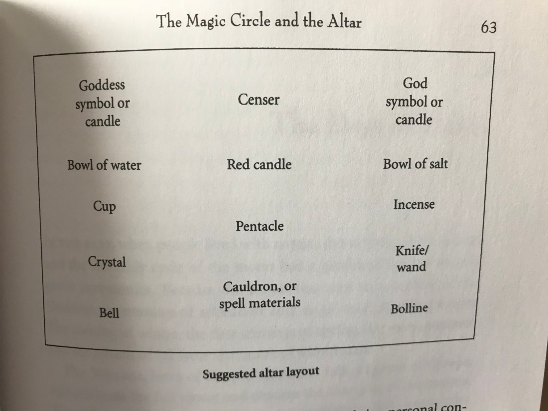 A picture of a page from Wicca: A Guide for the Solitary Practitioner of a suggested altar layout.