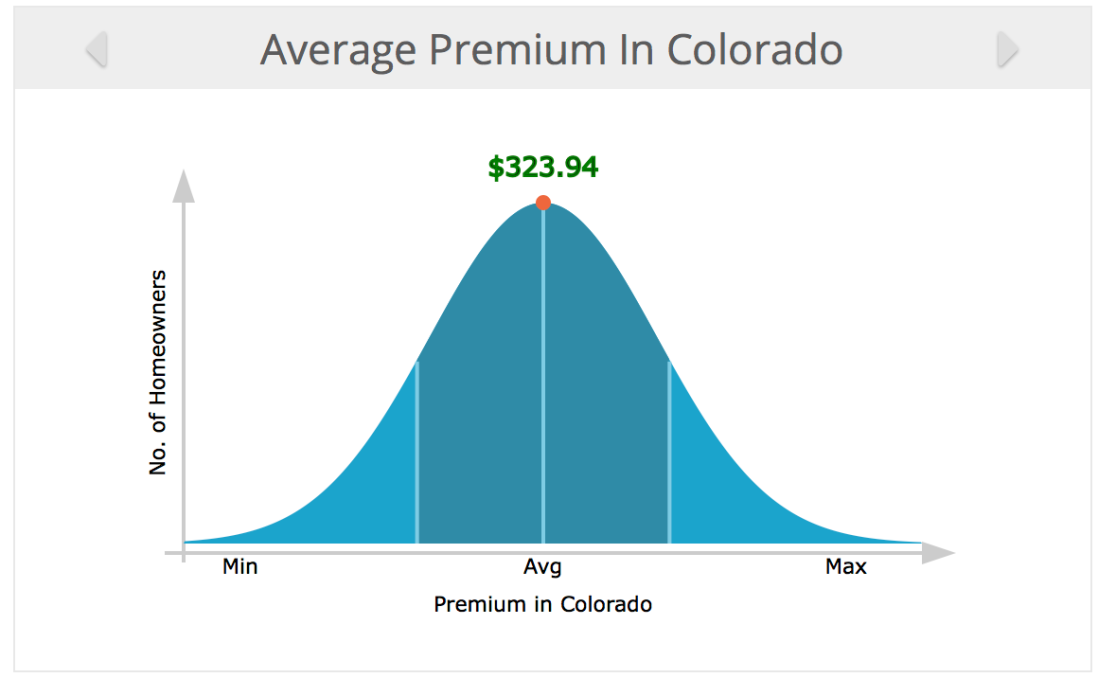 A screenshot of the average home warranty premium in Colorado as of July 2018, $323.94.