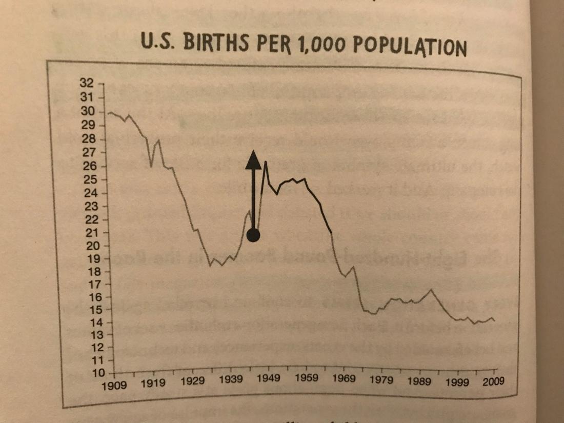 chart: U.S. births per 1,000 population